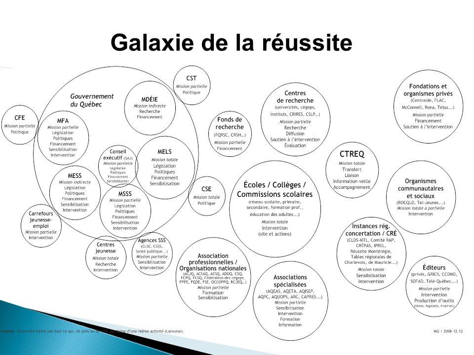 Galaxie de la réussite