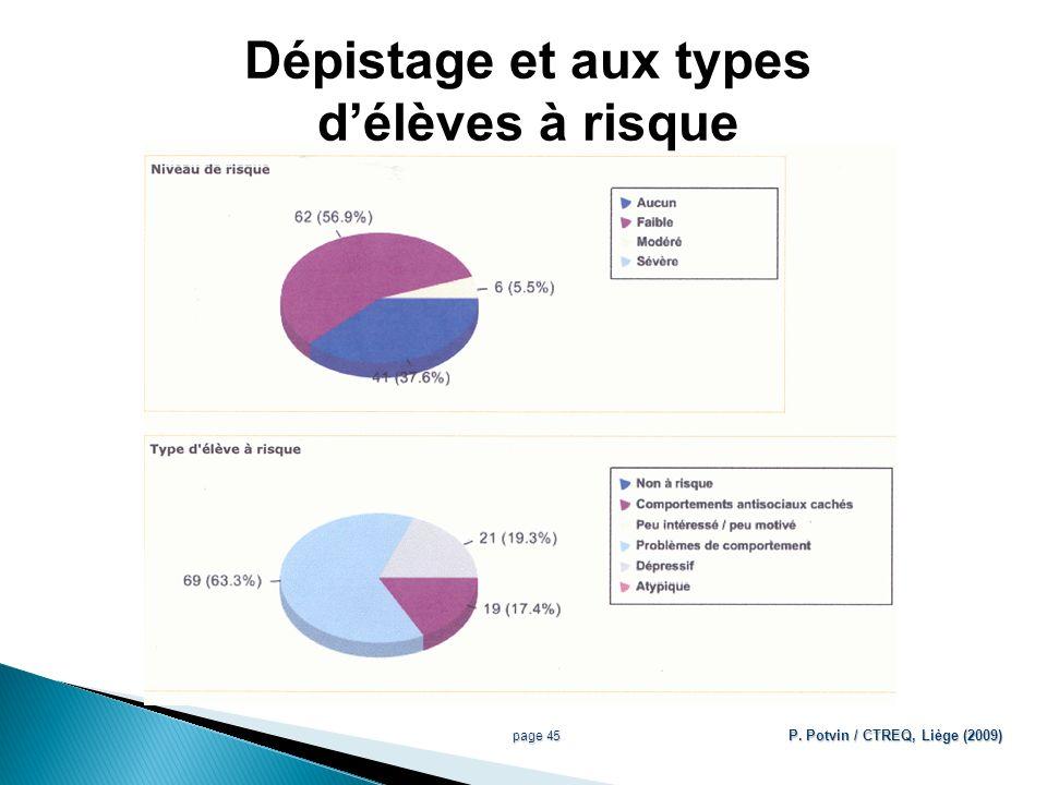 Dépistage et aux types délèves à risque page 45 P. Potvin / CTREQ, Liège (2009)
