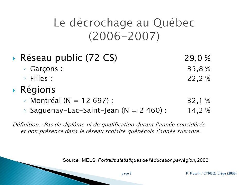 Réseau public (72 CS) 29,0 % Garçons : 35,8 % Filles : 22,2 % Régions Montréal (N = 12 697) :32,1 % Saguenay-Lac-Saint-Jean (N = 2 460) :14,2 % Définition : Pas de diplôme ni de qualification durant lannée considérée, et non présence dans le réseau scolaire québécois lannée suivante.