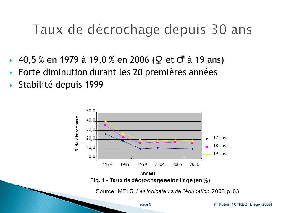 page 10 P. Potvin / CTREQ, Liège (2009)