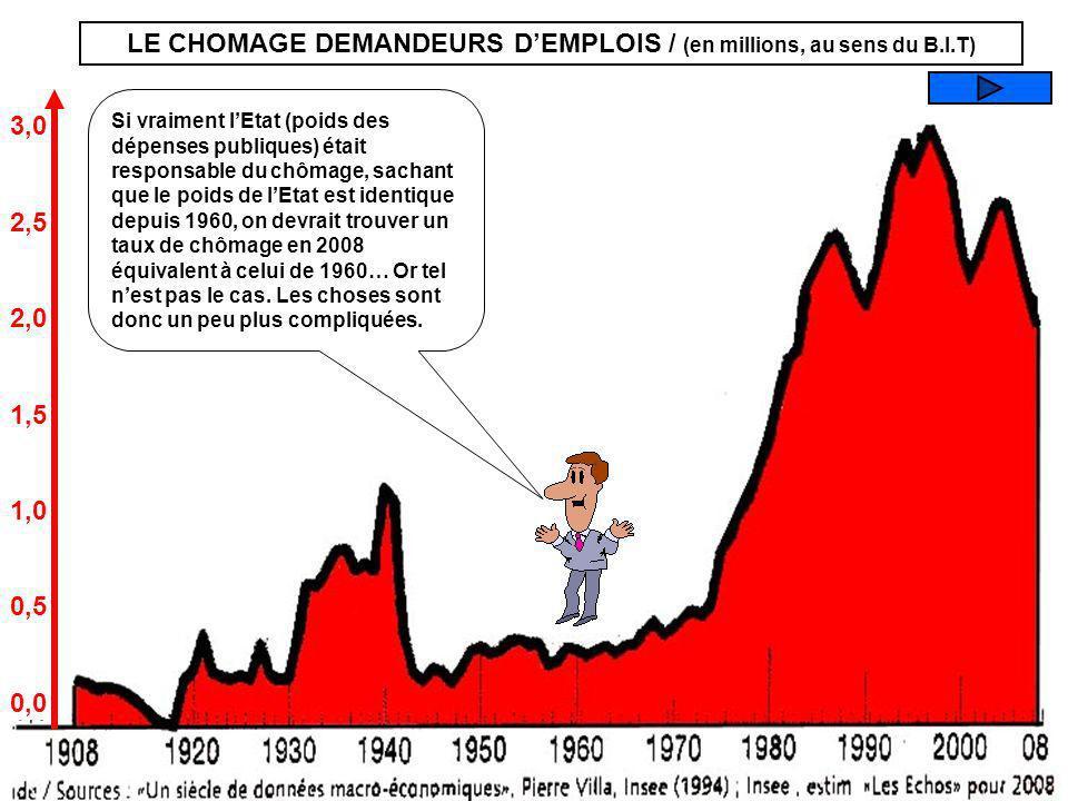 3,0 2,5 2,0 1,5 1,0 0,5 0,0 Que représente ce graphique ? LEVOLUTION DU CHOMAGE En millions LE NOMBRE DE LOIS En millions LES EMPLOIS DE FONCTIONNAIRE