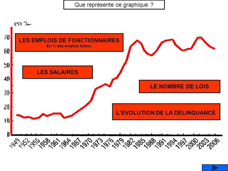 3,0 2,5 2,0 1,5 1,0 0,5 0,0 LE CHOMAGE DEMANDEURS DEMPLOIS / (en millions, au sens du B.I.T) Si vraiment lEtat (poids des dépenses publiques) était re