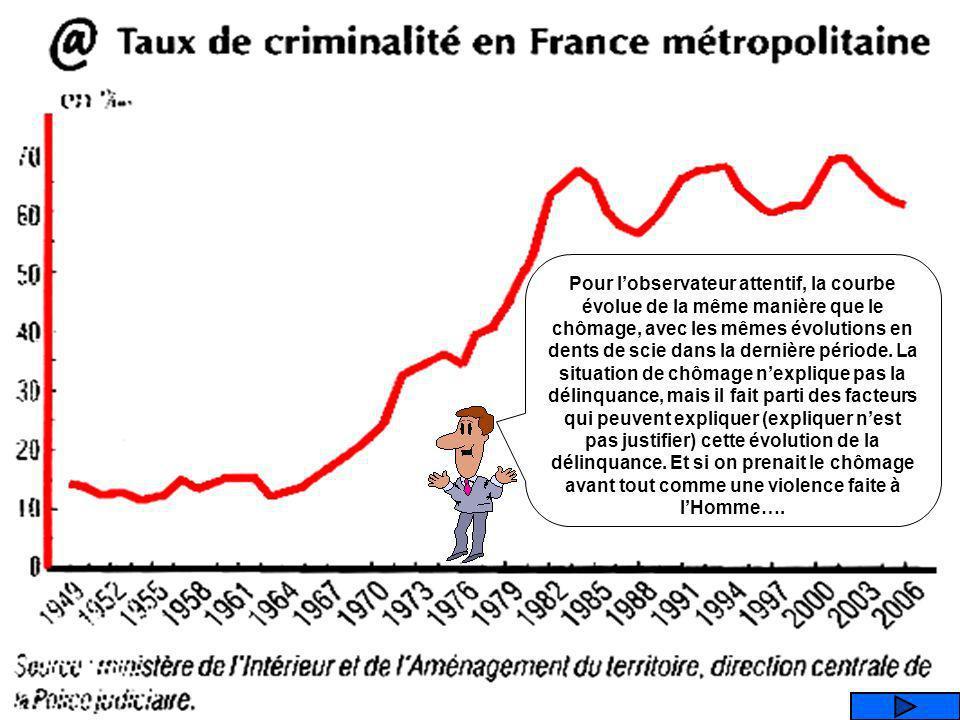 Que représente ce graphique ? LEVOLUTION DE LA DELINQUANCE LES EMPLOIS DE FONCTIONNAIRES En % des emplois totaux LES SALAIRES LE NOMBRE DE LOIS