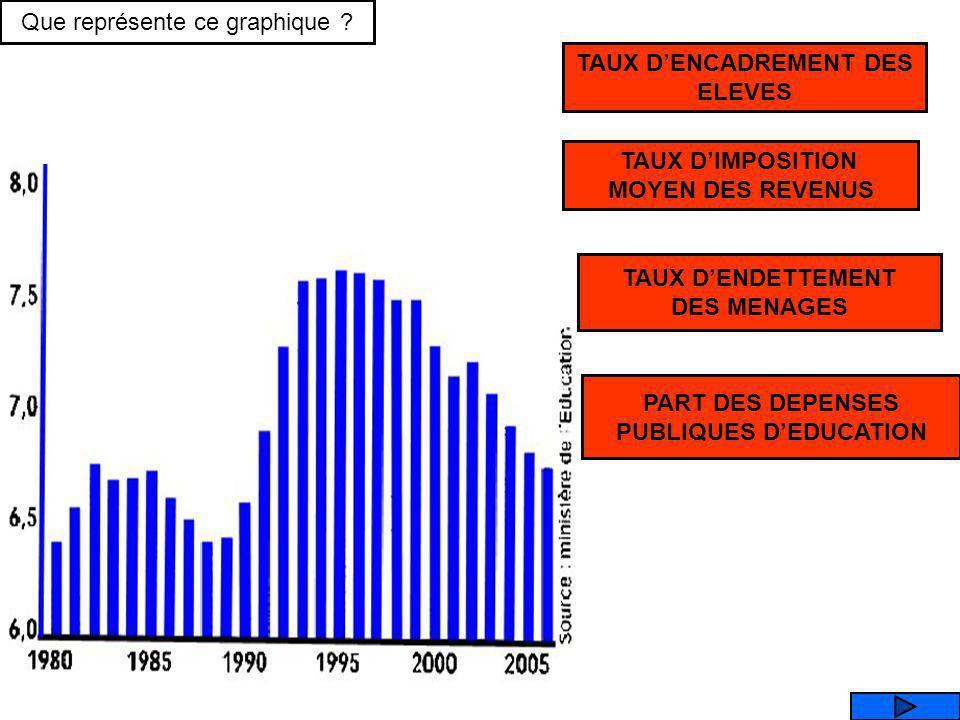 Pour lobservateur attentif, la courbe évolue de la même manière que le chômage, avec les mêmes évolutions en dents de scie dans la dernière période. L
