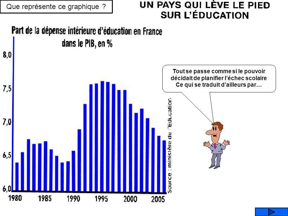 Que représente ce graphique ? PART DES DEPENSES PUBLIQUES DEDUCATION TAUX DENCADREMENT DES ELEVES TAUX DIMPOSITION MOYEN DES REVENUS TAUX DENDETTEMENT