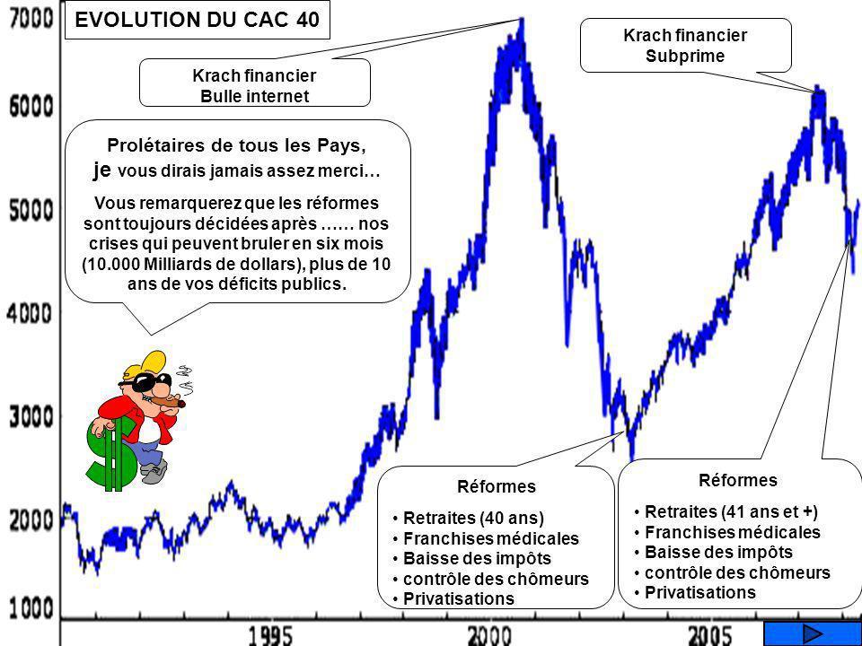 Que représente ce graphique ? 2003 EVOLUTION DU C.A.C 40 LE CHOMAGE LES SALAIRES LES DEFICITS PUBLICS