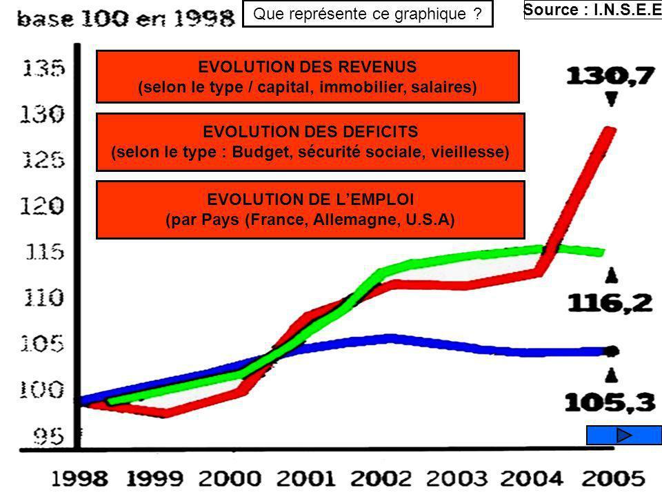 EVOLUTION DU CAC 40 Krach financier Bulle internet Réformes Retraites (40 ans) Franchises médicales Baisse des impôts contrôle des chômeurs Privatisat