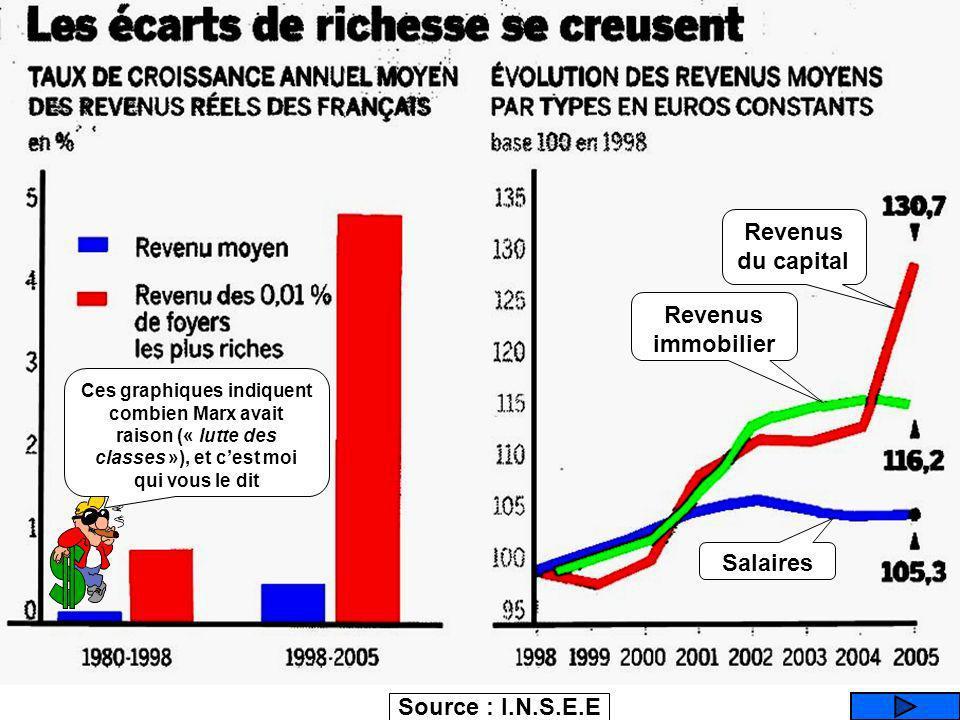 Source : I.N.S.E.E Que représente ce graphique ? EVOLUTION DES REVENUS (selon le type / capital, immobilier, salaires) EVOLUTION DES DEFICITS (selon l