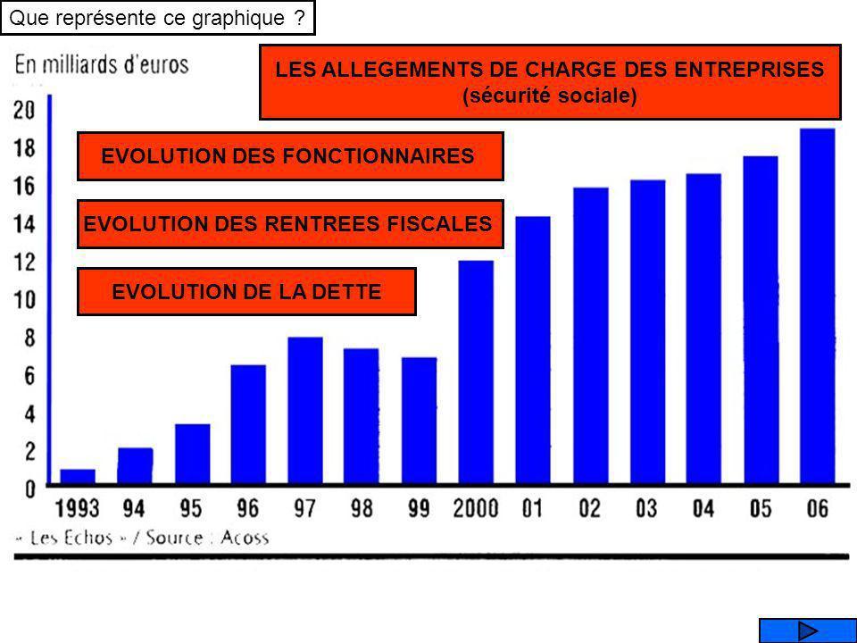 Source : I.N.S.E.E Revenus du capital Salaires Revenus immobilier Ces graphiques indiquent combien Marx avait raison (« lutte des classes »), et cest