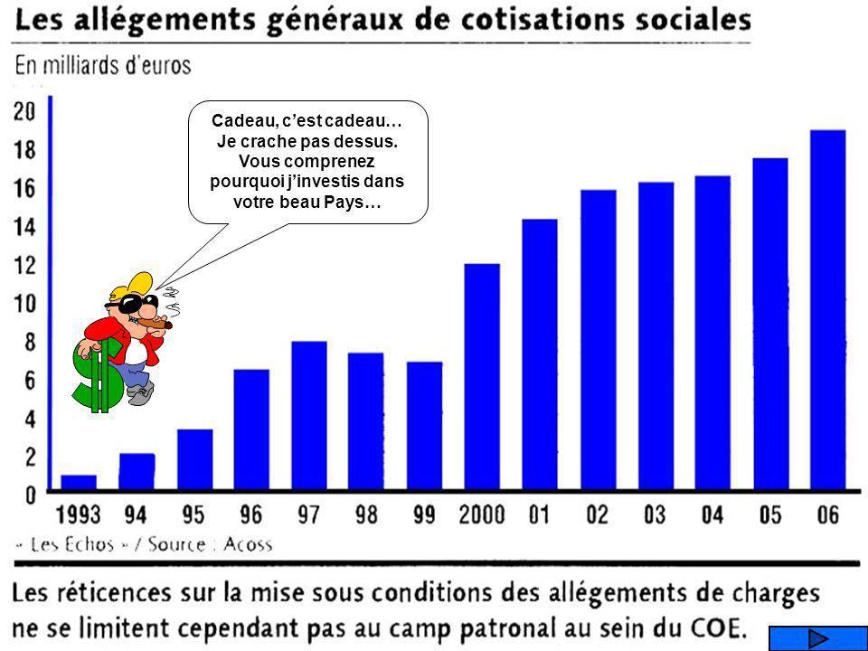 Que représente ce graphique ? LES ALLEGEMENTS DE CHARGE DES ENTREPRISES (sécurité sociale) EVOLUTION DES FONCTIONNAIRES EVOLUTION DES RENTREES FISCALE