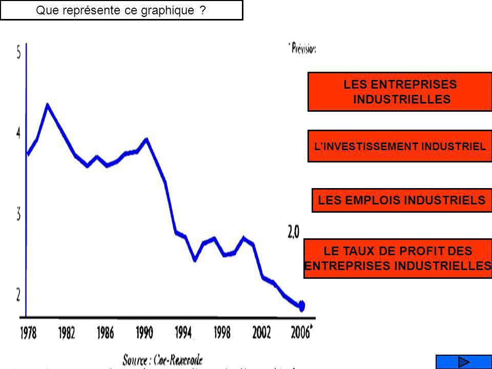 LES ENTREPRISES CONTROLEES MAJORITAIREMENT PAR LETAT entreprises emplois LEtat contrôle de moins en moins dentreprises industrielles (privatisations)