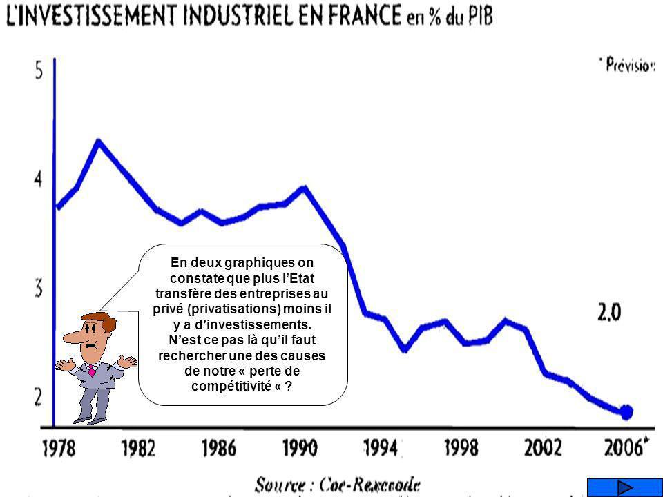 Que représente ce graphique ? LINVESTISSEMENT INDUSTRIEL LES ENTREPRISES INDUSTRIELLES LES EMPLOIS INDUSTRIELS LE TAUX DE PROFIT DES ENTREPRISES INDUS