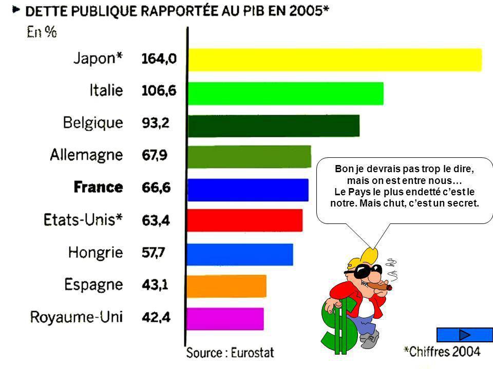 Que représente ce graphique ? LA DETTE PUBLIQUE LA DETTE DES MENAGES LE POIDS DE LETAT LE TAUX DEMPLOI DES SENIORS (plus de 50 ans)