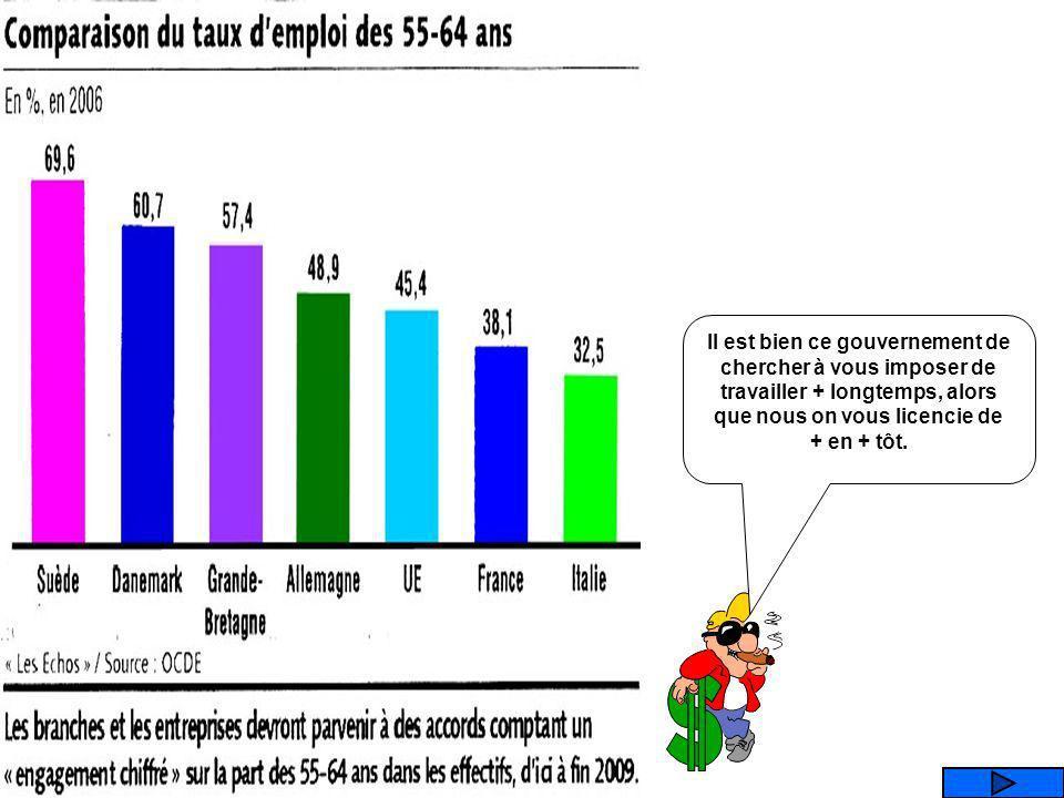 Que représente ce graphique ? TAUX DEMPLOI DES 55-64 ANS PART DES DEPENSES PUBLIQUES DEDUCATION TAUX DENDETTEMENT DES MENAGES LES TAUX DE T.V.A