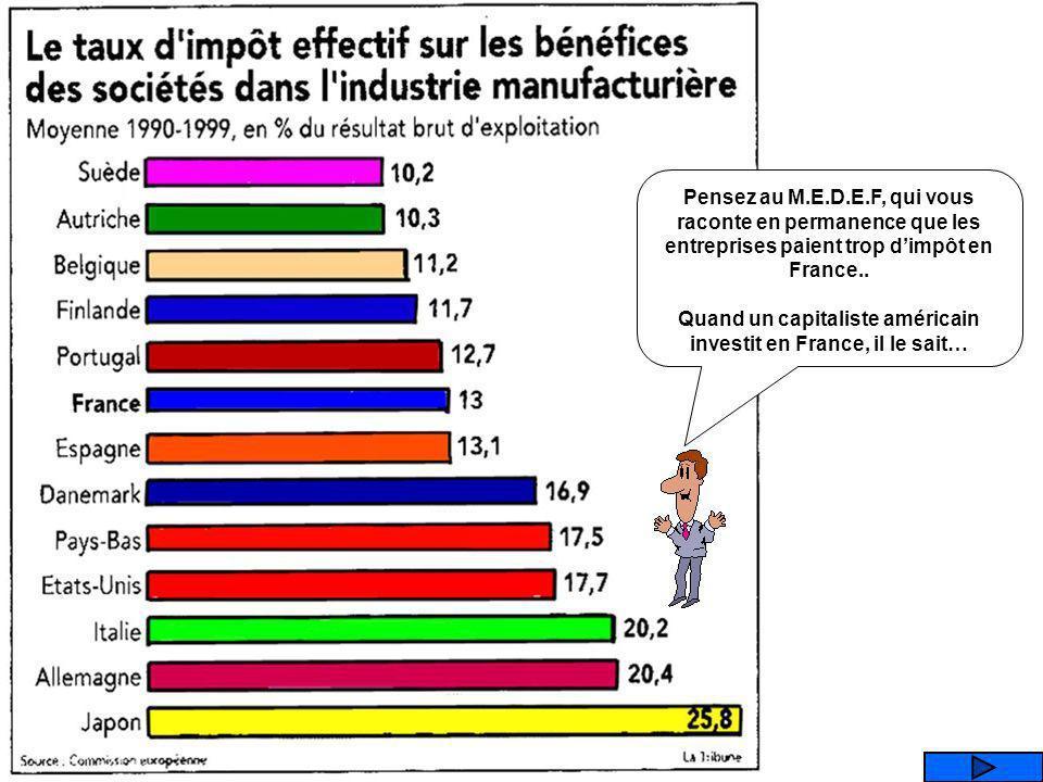 Que représente ce graphique ? LE TAUX DIMPOSITION SUR LES SOCIETES LE TAUX DE CHOMAGE LE POIDS DE LETAT TAUX DENDETTEMENT DES MENAGES