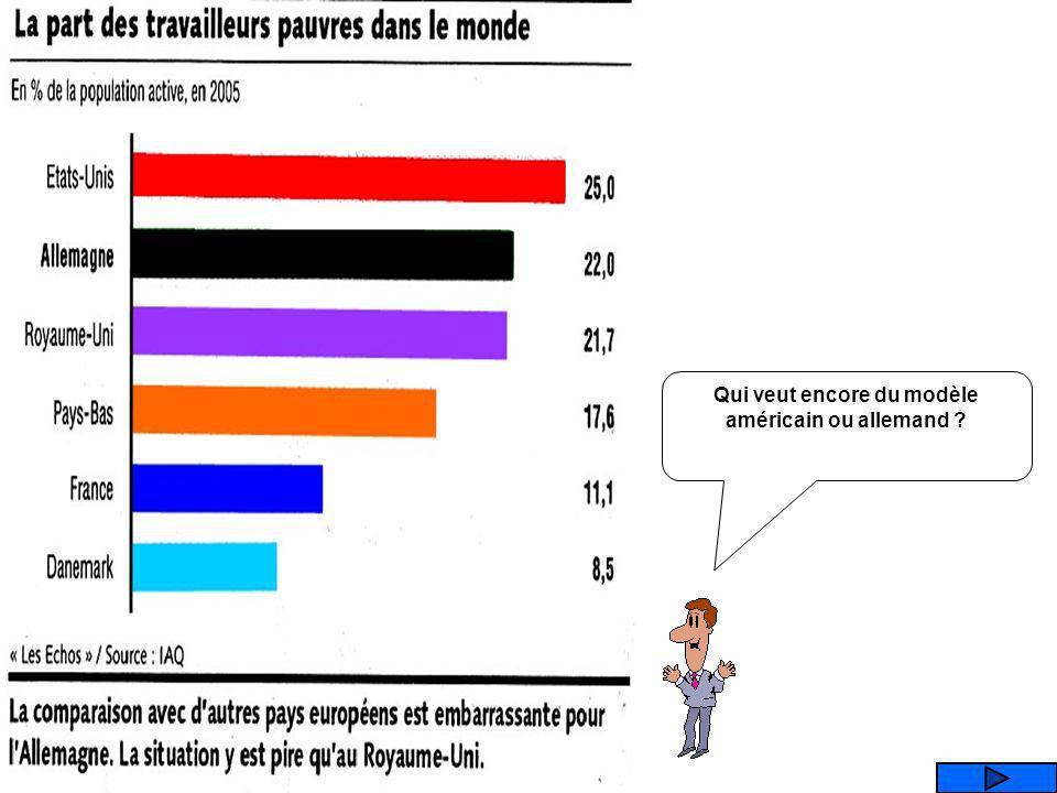 Que représente ce graphique ? LE TAUX DE CHOMAGE LE TAUX DE PAUVRETE LES TAUX DE T.V.A TAUX DENDETTEMENT DES MENAGES