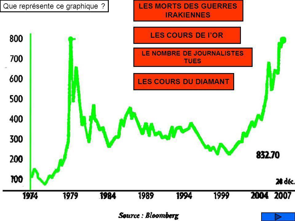 Cest curieux ça, les cours du pétrole baissent au moment de larrivée au pouvoir de Reagan (U.S.A) et de la «dame de fer » (Thatcher en G.B) qui débouc