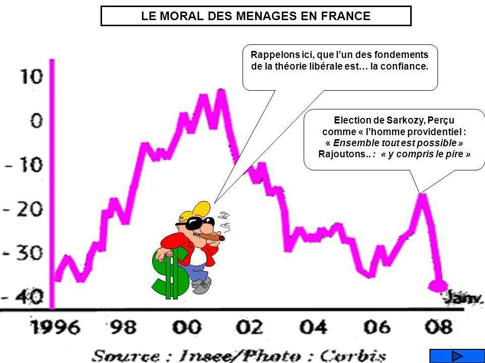MORAL DES MENAGES LE CHOMAGE LE POUVOIR DACHAT LES SALAIRES Que représente ce graphique ?