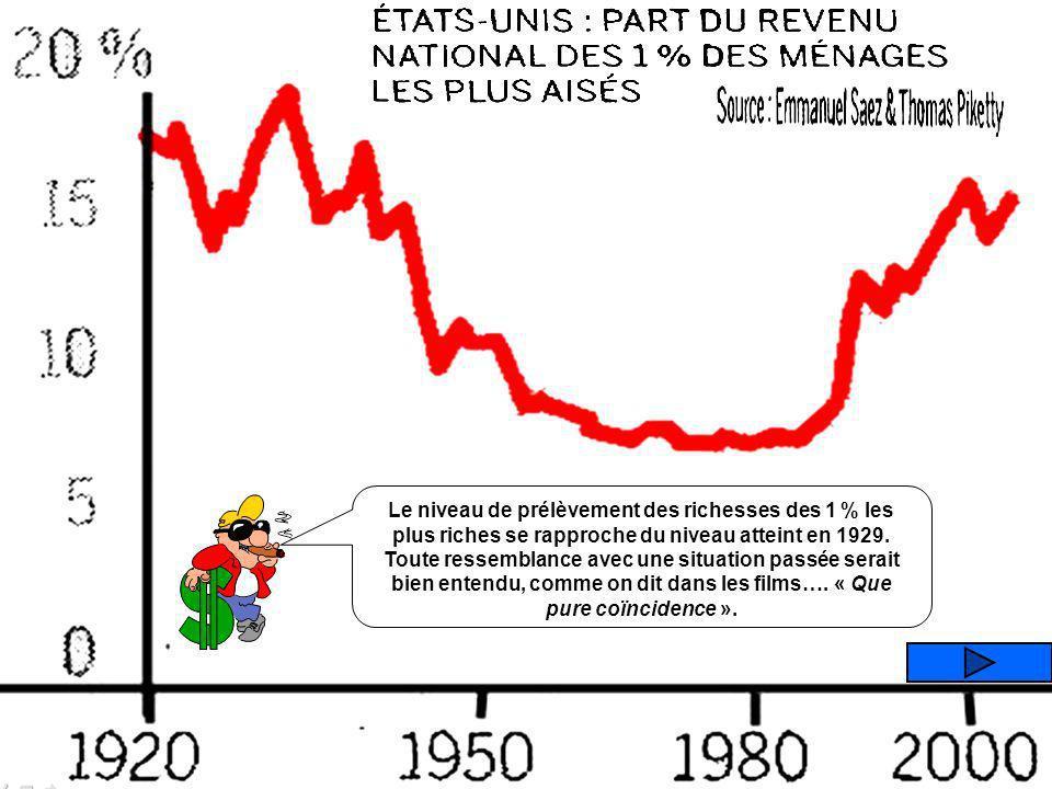Que représente ce graphique ? PART DU REVENU DES 1 % DES MENAGES LES PLUS RICHES LES COURS DU DIAMANT LES COURS DU PLATINE TAUX DE CHOMAGE AU NIVEAU M