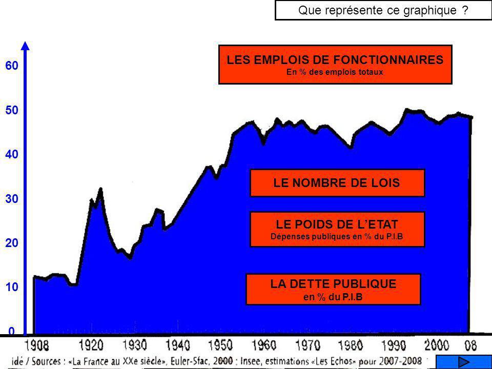 60 50 40 30 20 10 0 Que représente ce graphique .