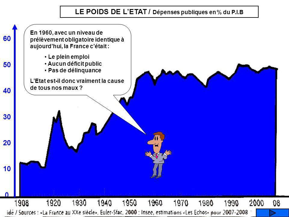 60 50 40 30 20 10 0 LE POIDS DE LETAT / Dépenses publiques en % du P.I.B En 1960, avec un niveau de prélèvement obligatoire identique à aujourdhui, la France cétait : Le plein emploi Aucun déficit public Pas de délinquance LEtat est-il donc vraiment la cause de tous nos maux ?