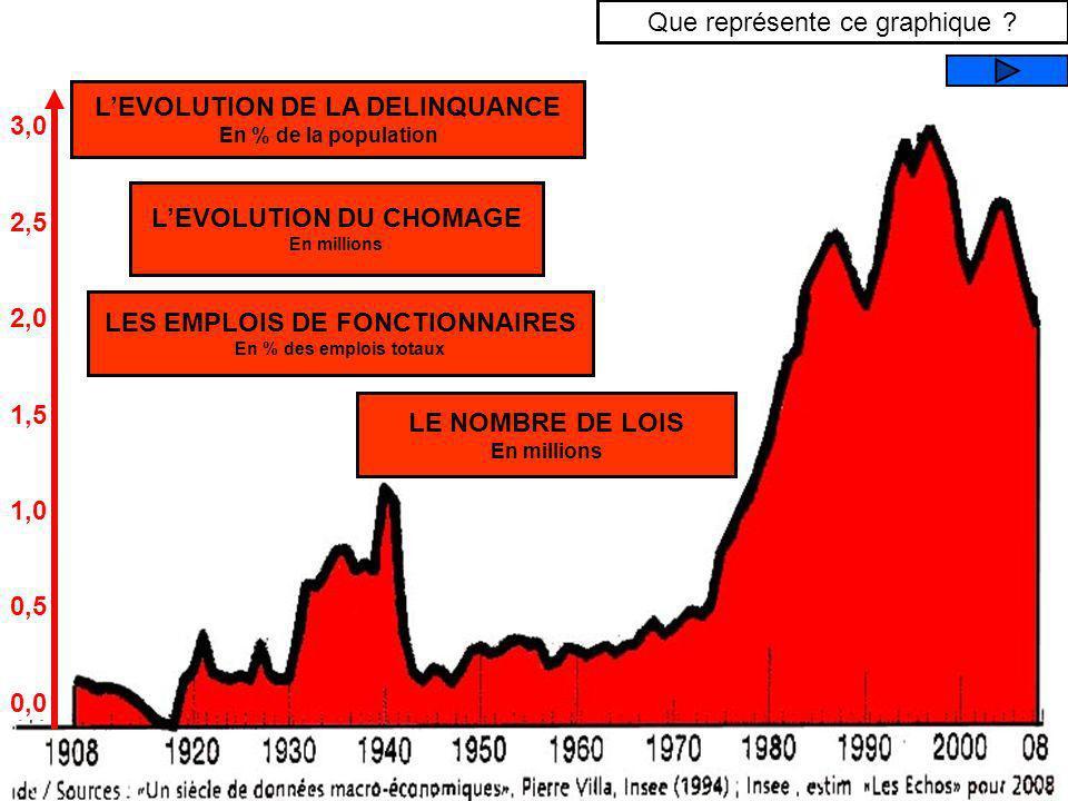 60 50 40 30 20 10 0 LE POIDS DE LETAT / Dépenses publiques en % du P.I.B En 1960, avec un niveau de prélèvement obligatoire identique à aujourdhui, la