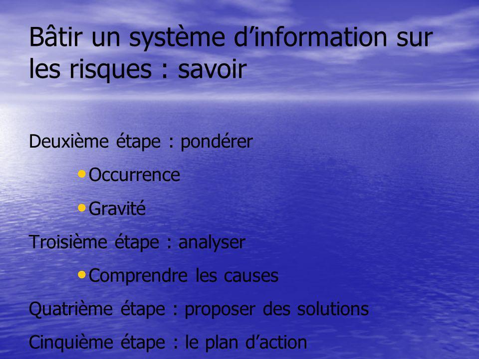 Bâtir un système dinformation sur les risques : savoir Deuxième étape : pondérer Occurrence Gravité Troisième étape : analyser Comprendre les causes Q
