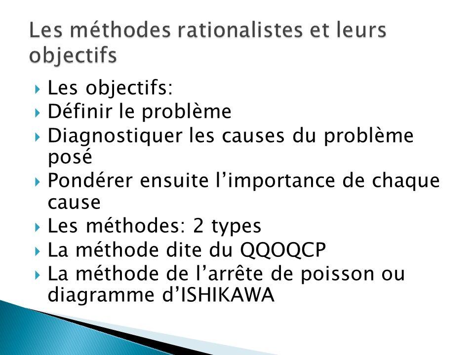 Les objectifs: Définir le problème Diagnostiquer les causes du problème posé Pondérer ensuite limportance de chaque cause Les méthodes: 2 types La méthode dite du QQOQCP La méthode de larrête de poisson ou diagramme dISHIKAWA