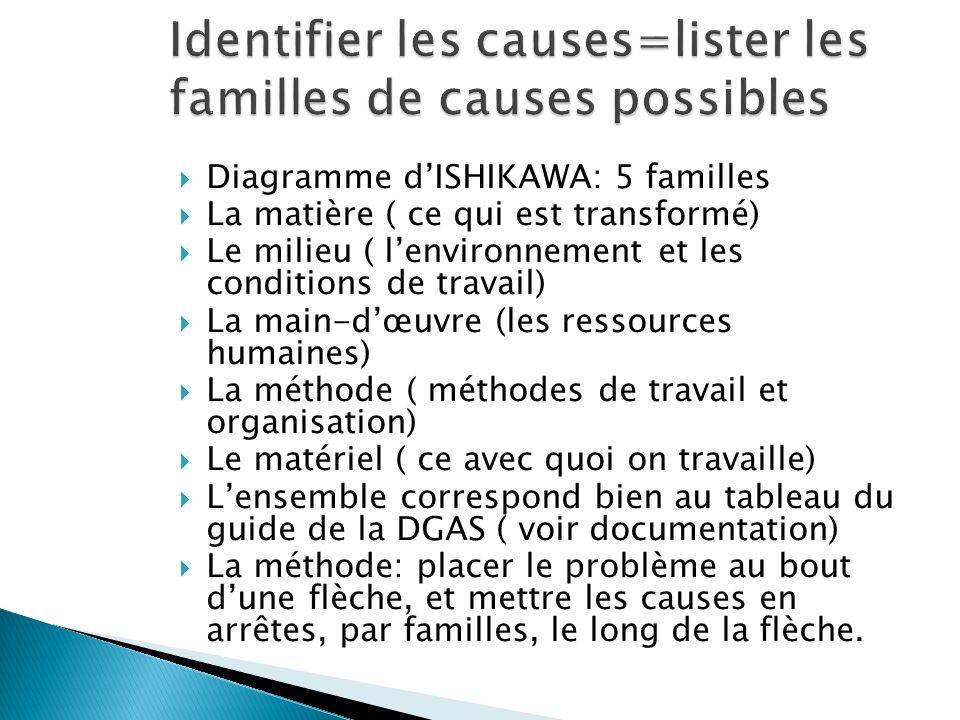 Diagramme dISHIKAWA: 5 familles La matière ( ce qui est transformé) Le milieu ( lenvironnement et les conditions de travail) La main-dœuvre (les resso