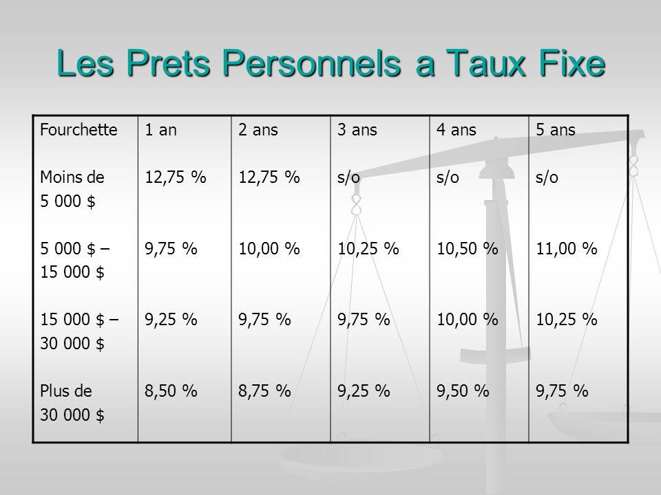 Les Prets Personnels a Taux Fixe Fourchette Moins de 5 000 $ 5 000 $ – 15 000 $ 15 000 $ – 30 000 $ Plus de 30 000 $ 1 an 12,75 % 9,75 % 9,25 % 8,50 % 2 ans 12,75 % 10,00 % 9,75 % 8,75 % 3 ans s/o 10,25 % 9,75 % 9,25 % 4 ans s/o 10,50 % 10,00 % 9,50 % 5 ans s/o 11,00 % 10,25 % 9,75 %