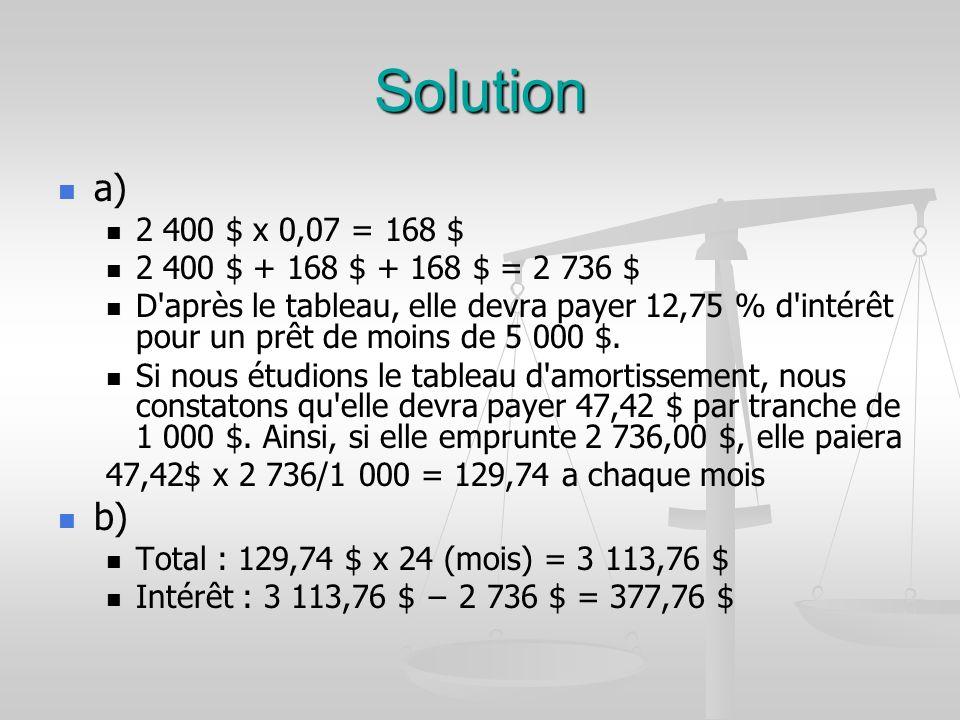 Solution a) 2 400 $ x 0,07 = 168 $ 2 400 $ + 168 $ + 168 $ = 2 736 $ D après le tableau, elle devra payer 12,75 % d intérêt pour un prêt de moins de 5 000 $.