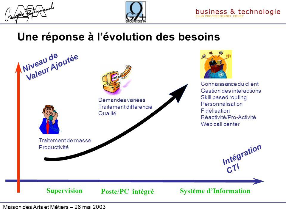 Maison des Arts et Métiers – 26 mai 2003 Une réponse à lévolution des besoins Traitement de masse Productivité Supervision Demandes variées Traitement