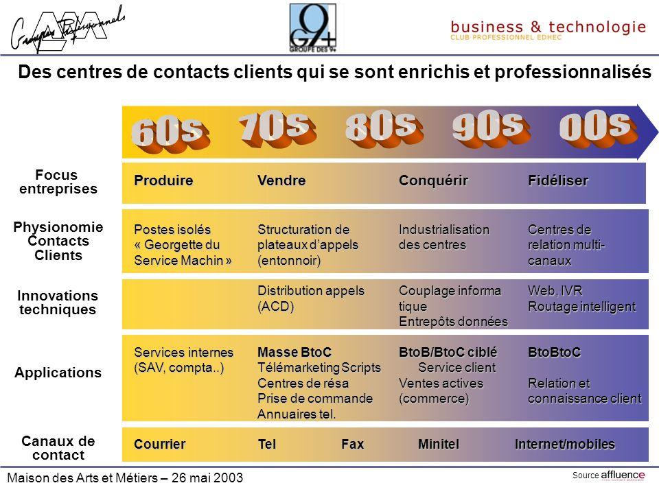 Maison des Arts et Métiers – 26 mai 2003 Des centres de contacts clients qui se sont enrichis et professionnalisés ProduireVendreConquérirFidéliser Po