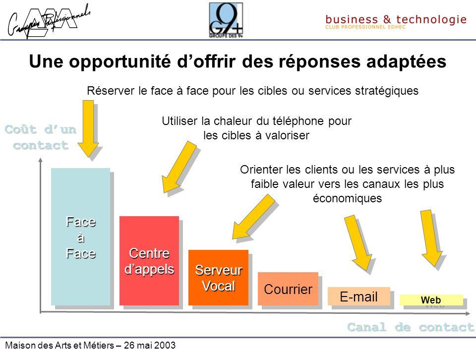 Maison des Arts et Métiers – 26 mai 2003 Une opportunité doffrir des réponses adaptées Face à Face Web Centre dappels Courrier E-mail Coût dun contact