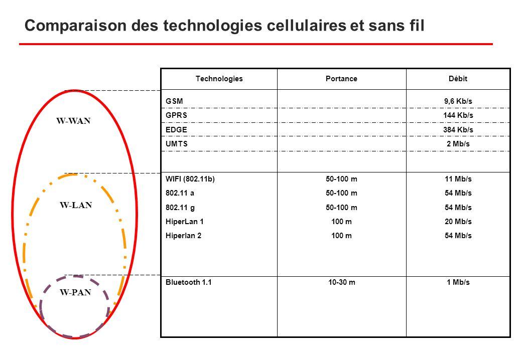 Comparaison des technologies cellulaires et sans fil DébitPortanceTechnologies 9,6 Kb/s 144 Kb/s 384 Kb/s 2 Mb/s GSM GPRS EDGE UMTS W-WAN 11 Mb/s 54 M