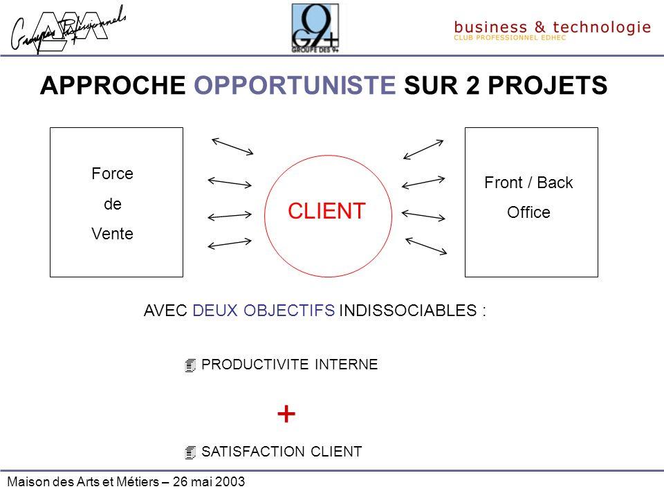 APPROCHE OPPORTUNISTE SUR 2 PROJETS Front / Back Office CLIENT Force de Vente AVEC DEUX OBJECTIFS INDISSOCIABLES : 4 PRODUCTIVITE INTERNE + 4 SATISFAC