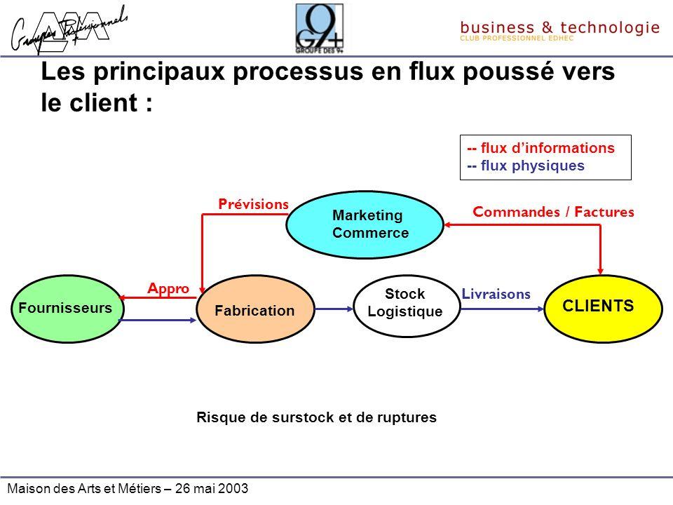 Maison des Arts et Métiers – 26 mai 2003 Les principaux processus en flux poussé vers le client : Fournisseurs Fabrication Marketing Commerce Stock Lo