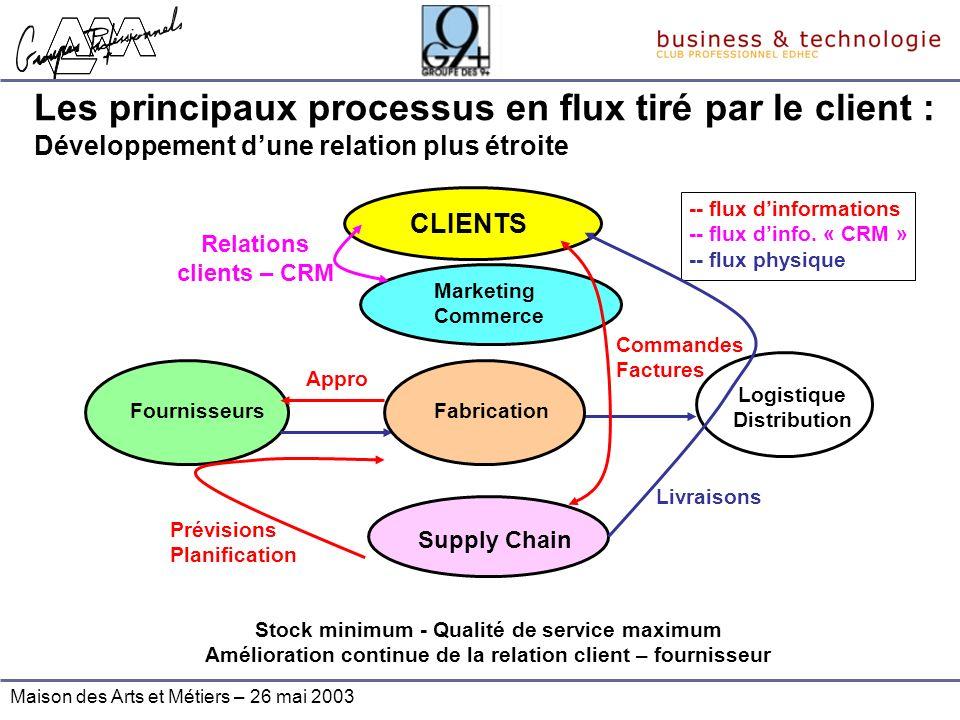 Maison des Arts et Métiers – 26 mai 2003 Les principaux processus en flux tiré par le client : Développement dune relation plus étroite Fournisseurs M