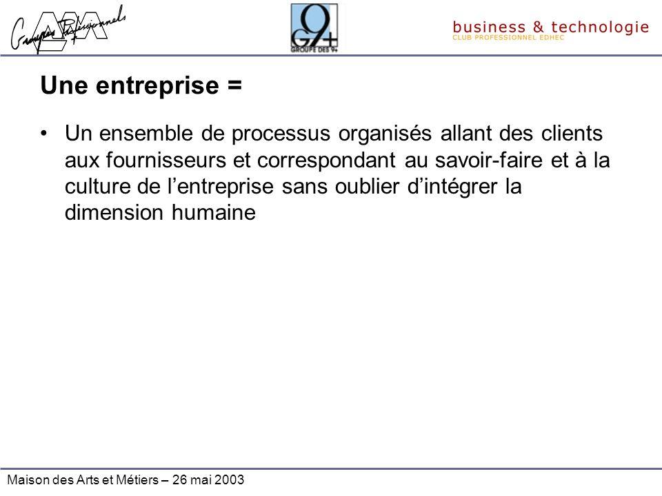 Maison des Arts et Métiers – 26 mai 2003 Une entreprise = Un ensemble de processus organisés allant des clients aux fournisseurs et correspondant au s