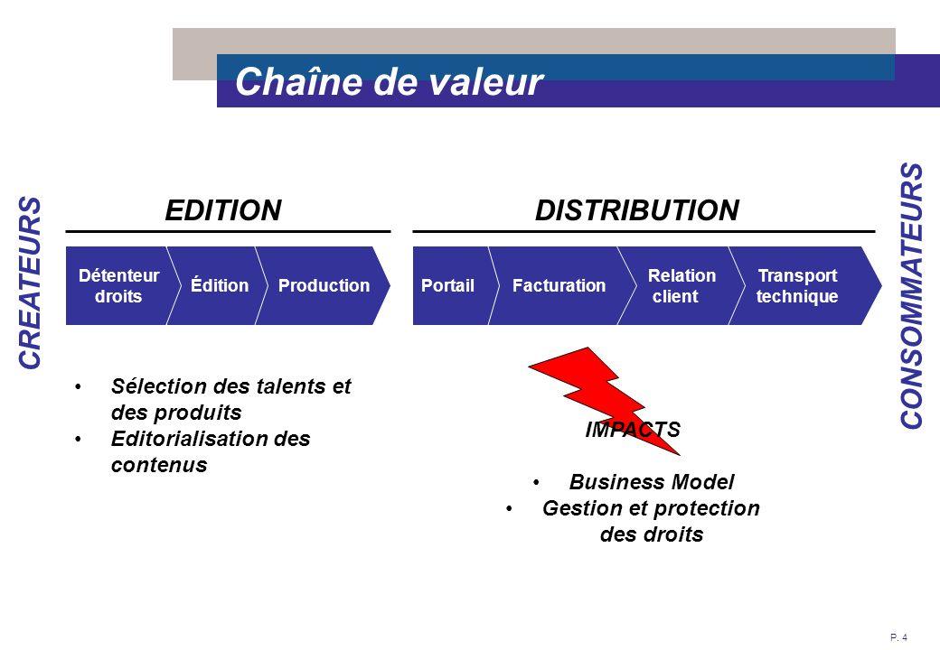 P. 4 Transport technique Chaîne de valeur Production Édition Détenteur droits EDITION Relation client FacturationPortail DISTRIBUTION CREATEURS CONSOM