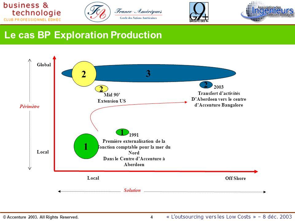 © Accenture 2003. All Rights Reserved. 4 « Loutsourcing vers les Low Costs » – 8 déc. 2003 3 Le cas BP Exploration Production 1991 Première externalis
