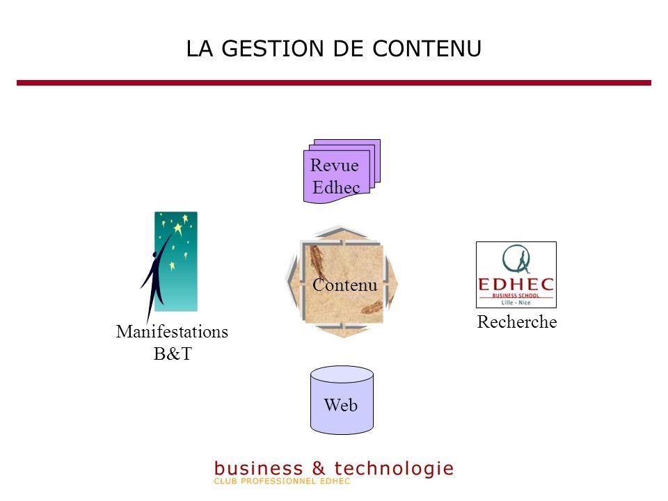LA GESTION DE CONTENU Web Revue Edhec Contenu Recherche Manifestations B&T