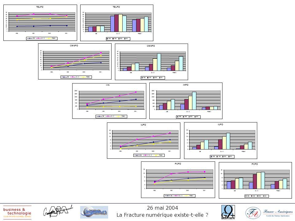26 mai 2004 La Fracture numérique existe-t-elle ? TELPD 0 10 20 30 40 50 60 70 80 90 1998199920002001 CECA12PSEM CMSPD 0 10 20 30 40 50 60 70 80 90 19
