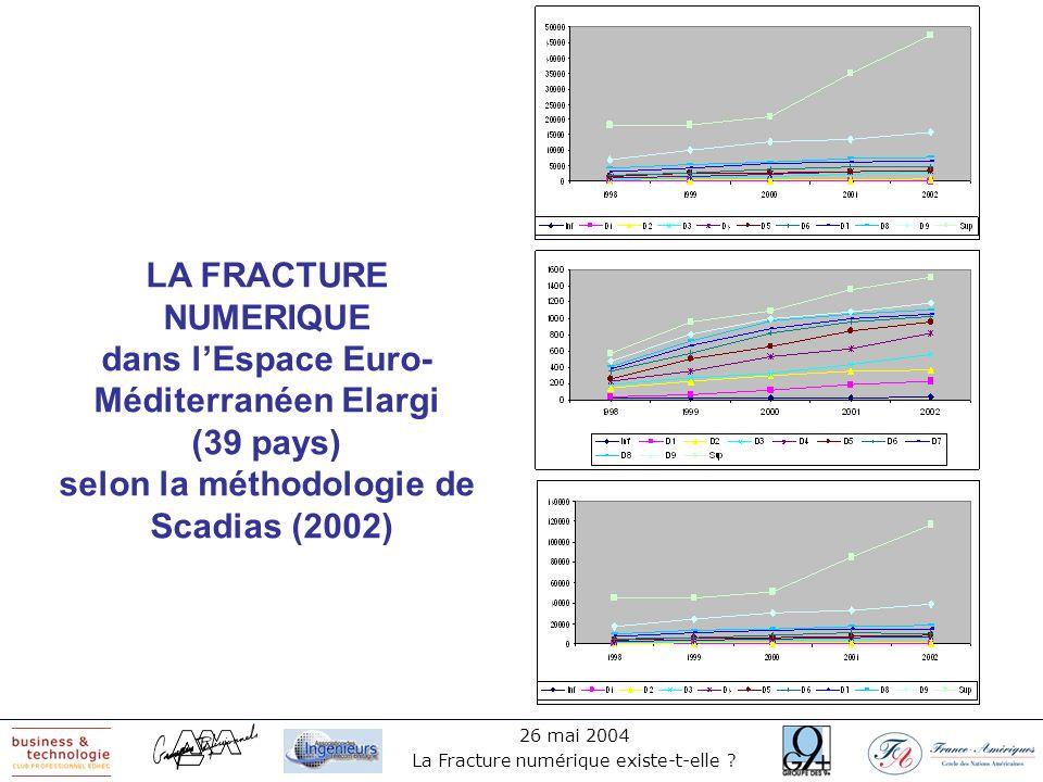 26 mai 2004 La Fracture numérique existe-t-elle ? LA FRACTURE NUMERIQUE dans lEspace Euro- Méditerranéen Elargi (39 pays) selon la méthodologie de Sca