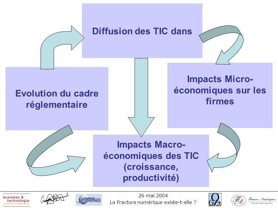 26 mai 2004 La Fracture numérique existe-t-elle ? Diffusion des TIC dans Impacts Micro- économiques sur les firmes Impacts Macro- économiques des TIC