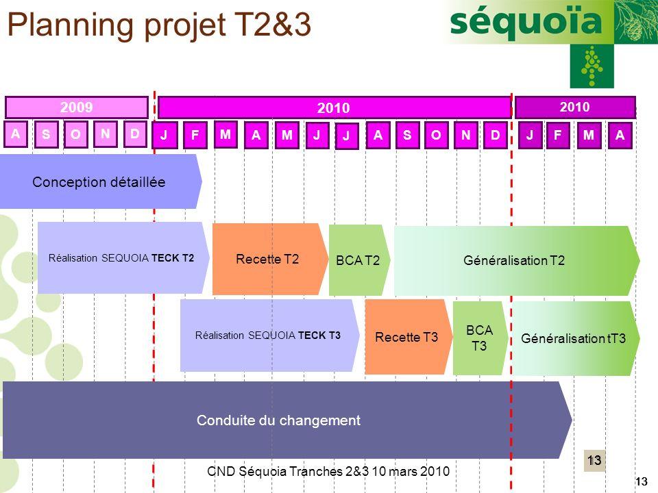 13 A S O ND JF M AM J ASOND 2009 2010 Réalisation SEQUOIA TECK T2 Recette T3 BCA T2 Conduite du changement 13 J J Généralisation T2 Réalisation SEQUOI