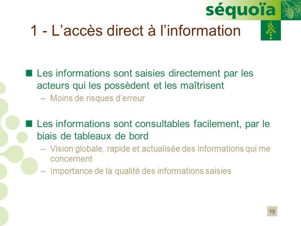 15 1 - Laccès direct à linformation Les informations sont saisies directement par les acteurs qui les possèdent et les maîtrisent –Moins de risques de