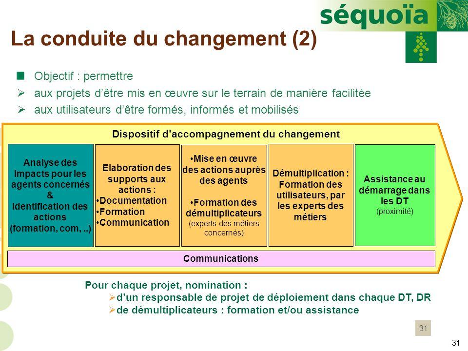31 La conduite du changement (2) Dispositif daccompagnement du changement Elaboration des supports aux actions : Documentation Formation Communication