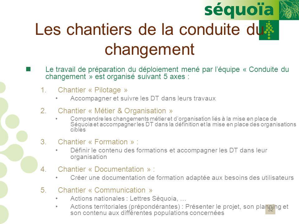 32 Les chantiers de la conduite du changement Le travail de préparation du déploiement mené par léquipe « Conduite du changement » est organisé suivan
