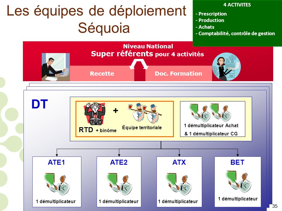 35 Les équipes de déploiement Séquoia Niveau National Super référents pour 4 activités ATE1ATE2ATXBET RTD + binôme Équipe territoriale + DT 1 démultip